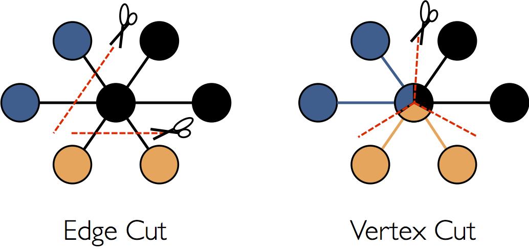 Edge Cut vs. Vertex Cut
