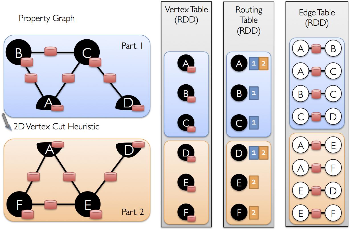 RDD Graph Representation
