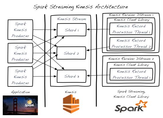 Spark Streaming + Kinesis Integration - Spark 2 1 0 Documentation