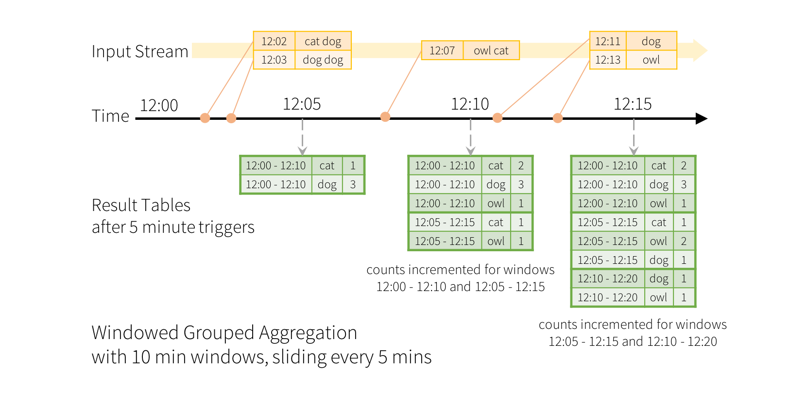 Structured Streaming Programming Guide - Spark 2 1 1