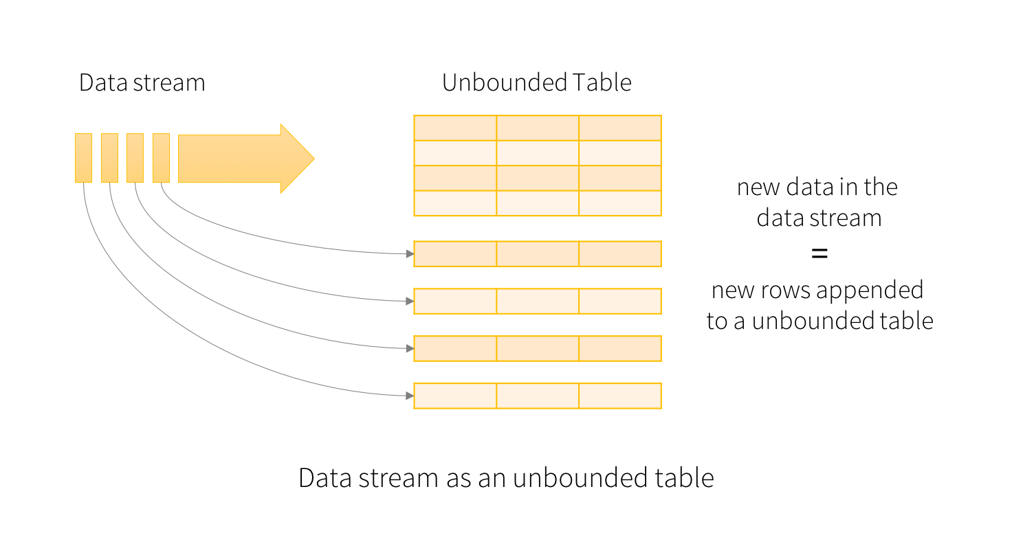 Structured Streaming Programming Guide - Spark 2 1 3