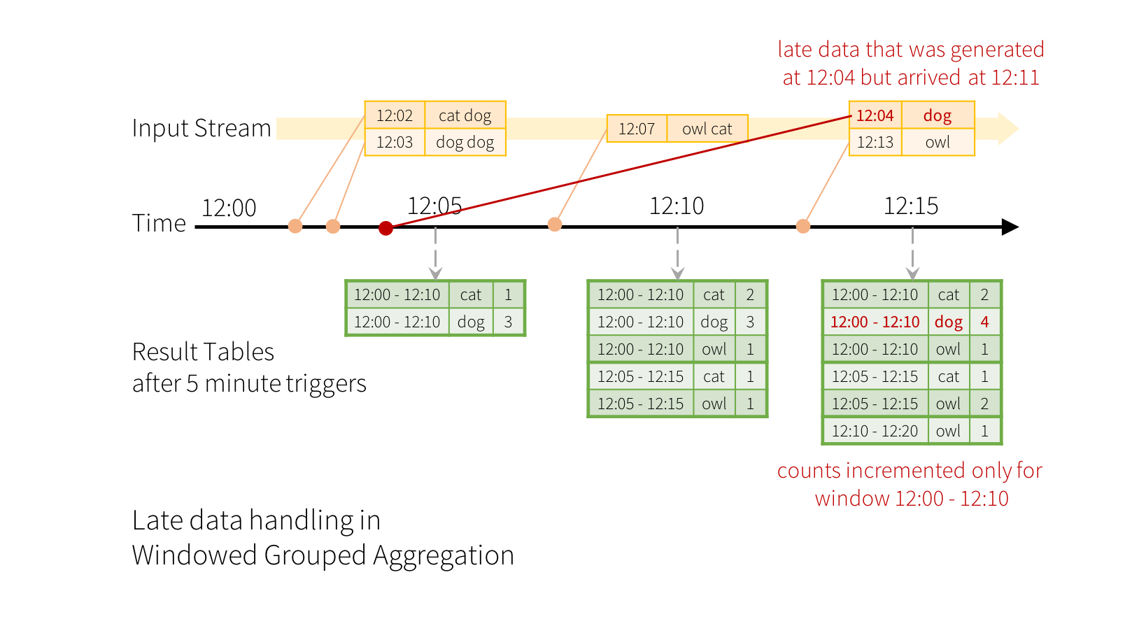 Structured Streaming Programming Guide - Spark 2 2 0 Documentation