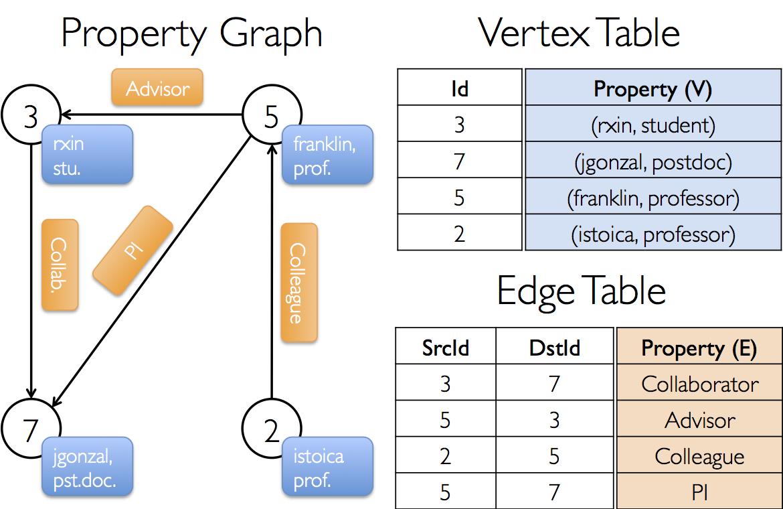 GraphX - Spark 2 2 2 Documentation