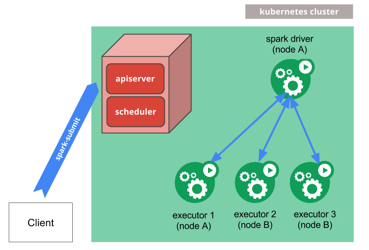 Running Spark on Kubernetes - Spark 2 3 0 Documentation