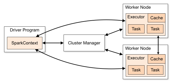 A Spark application run on a cluster