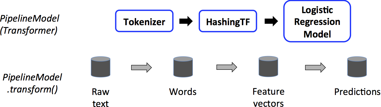 ML PipelineModel Example