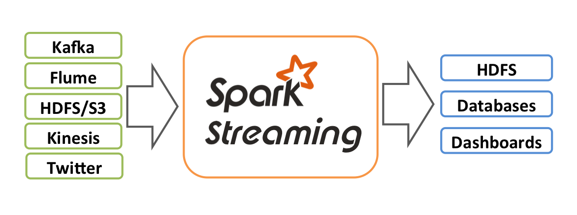 Spark Streaming - Spark 2 4 3 Documentation